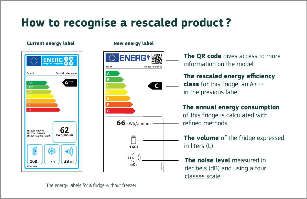 noi etichete eficienta energetica electrocasnice